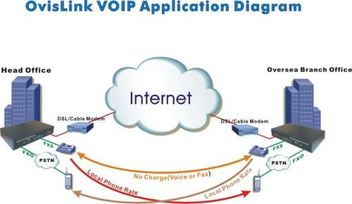 Schematische voorstelling VoIP-netwerk