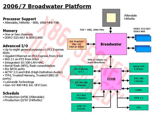 Intel Broadwater-chipset