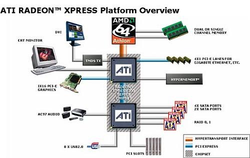 ATi Radeon Xpress 200-chipset voorstelling