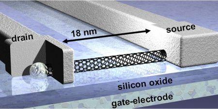 Infineon Nanotubes - Field Effect Transistor