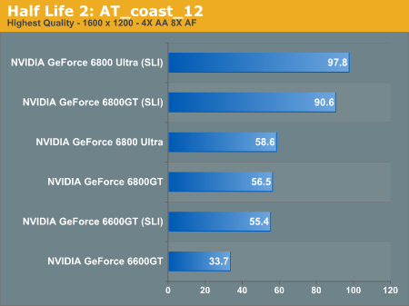 Half-Life 2 SLI performance