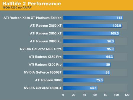 Half-Life 2 benchmark van X850 XT-serie