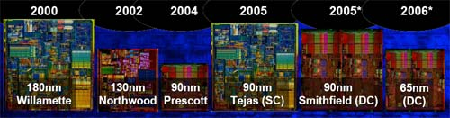 Intel processors van Willamette tot en met 65nm dual-core