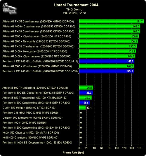 THG Grote CPU-test - UT2004 - klein