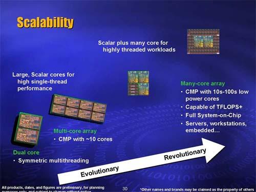 Intel multicores