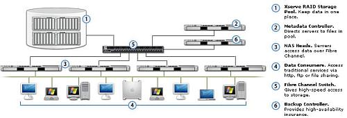 Netwerkopstelling met Xserve en Xsan