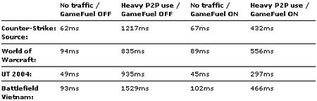 Tabel pingtijden GameFuel
