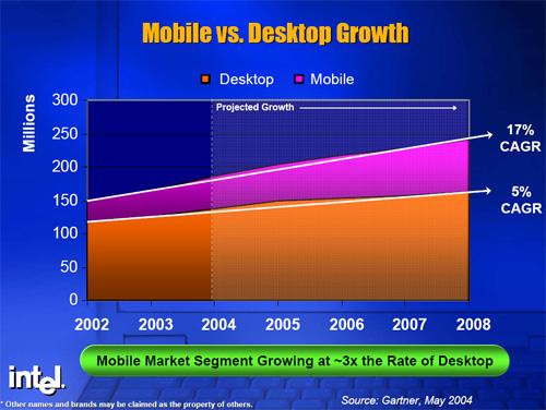 Mobiel vs. desktop groei