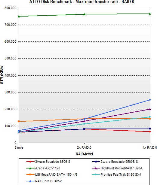 2005 SATA RAID roundup - ATTO max read - RAID 0