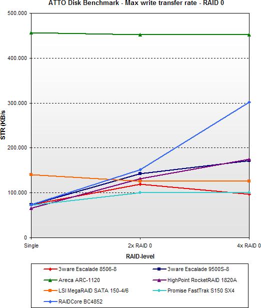 2005 SATA RAID roundup - ATTO max write - RAID 0