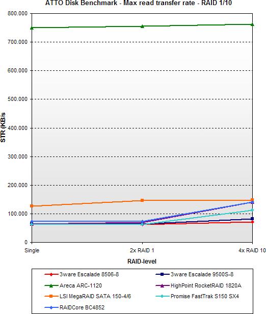 2005 SATA RAID roundup - ATTO max read - RAID 1/10