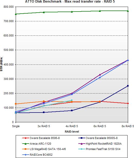 2005 SATA RAID roundup - ATTO max read - RAID 5