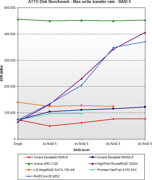 2005 SATA RAID roundup - ATTO max write - RAID 5
