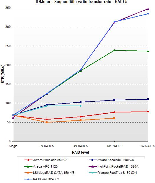 2005 SATA RAID roundup - IOMeter write STR - RAID 5