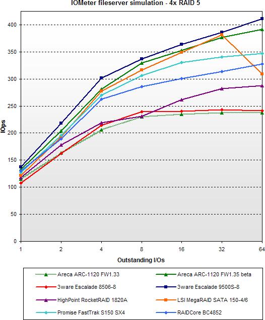 2005 SATA RAID roundup - IOMeter fileserver simulatie - 4x RAID 5 - Areca firmware