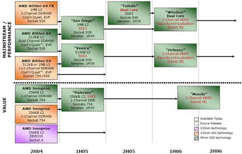 AMD core roadmap