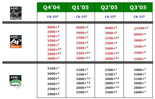 AMD processor roadmap