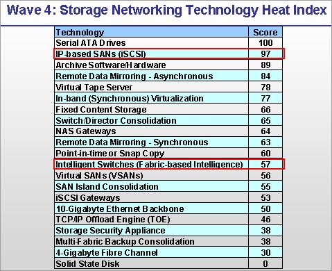 SATA RAID 2005 review: TIP Wave 4 Technology Heat Index #2
