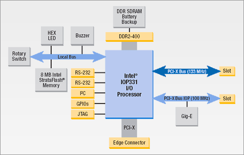 SATA RAID 2005 review: Intel IOP331 block diagram
