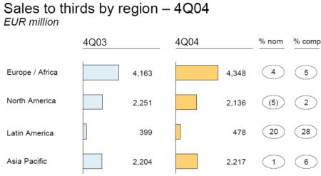 Philips: Verkoopcijfers per regio