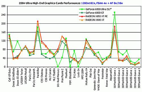 Vergelijkende grafiek AGP-videokaarten
