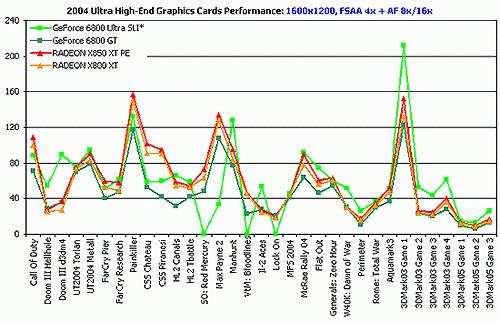 Vergelijkende grafiek PCI Express-videokaarten