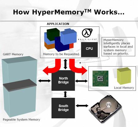 HyperMemory