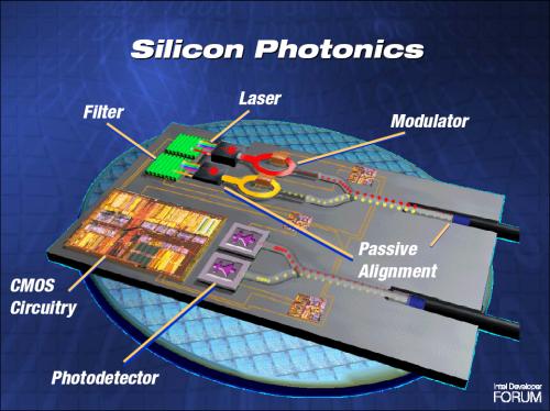 IDF 2005: Silicon Photonics