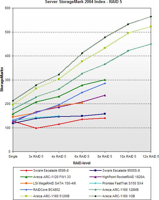 SATA RAID 2005 update: Server StorageMark 2004 Index - RAID 5