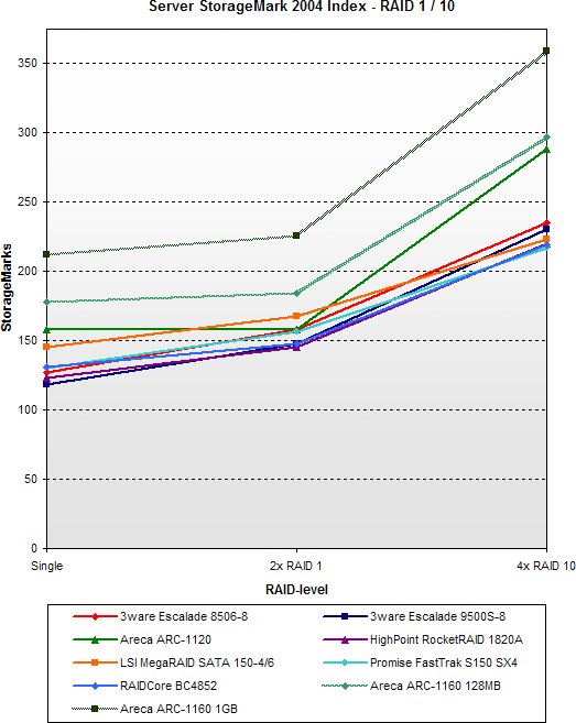 SATA RAID 2005 update: Server StorageMark 2004 Index - RAID 1 / 10