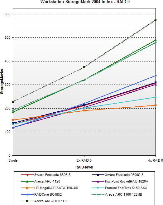 SATA RAID 2005 update: Workstation StorageMark 2004 Index - RAID 0