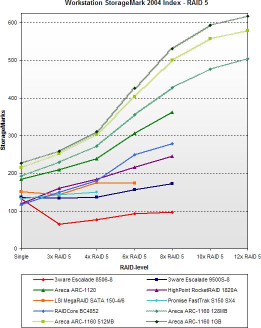 SATA RAID 2005 update: Workstation StorageMark 2004 Index - RAID 5