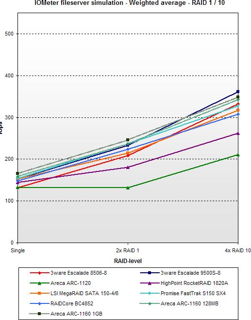 SATA RAID 2005 update: IOMeter fileserver simulation - RAID 1 / 10