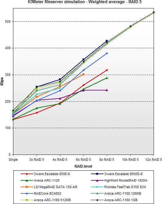 SATA RAID 2005 update: IOMeter fileserver simulation - RAID 5