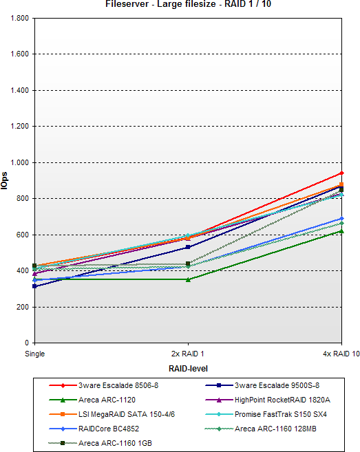 SATA RAID 2005 update: Fileserver - Large filesize - RAID 1 / 10