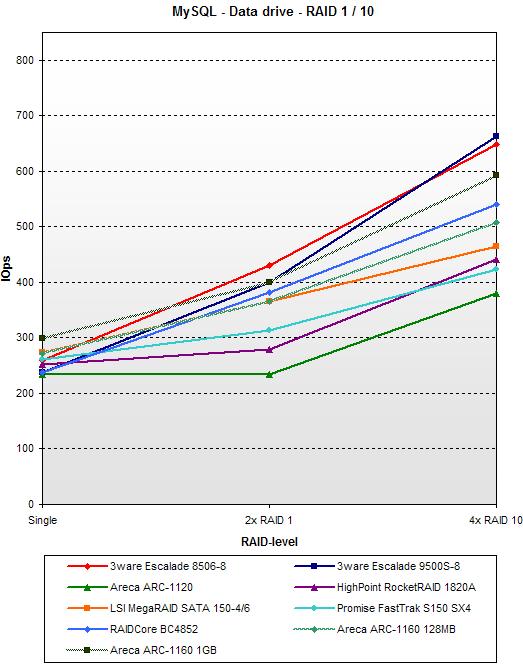 SATA RAID 2005 update: MySQL - Data drive - RAID 1 / 10