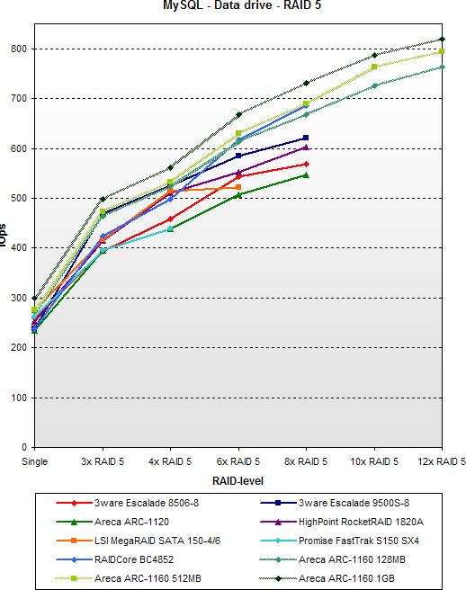 SATA RAID 2005 update: MySQL - Data drive - RAID 5
