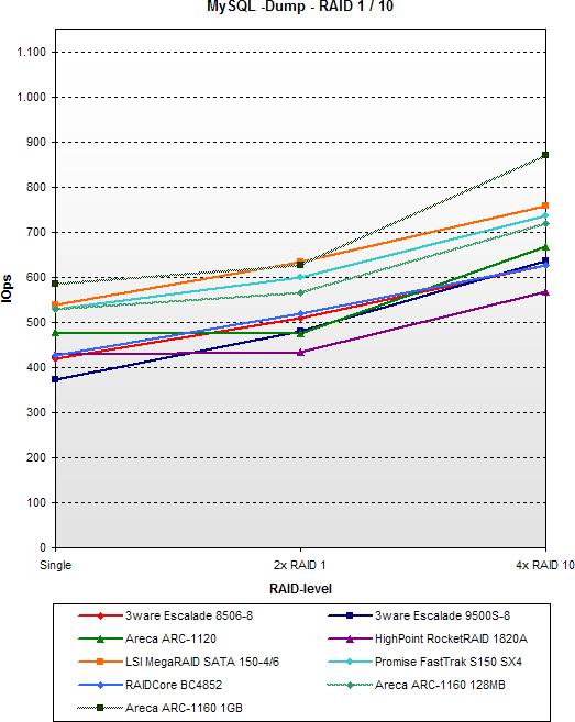 SATA RAID 2005 update: MySql - Dump - RAID 1 / 10