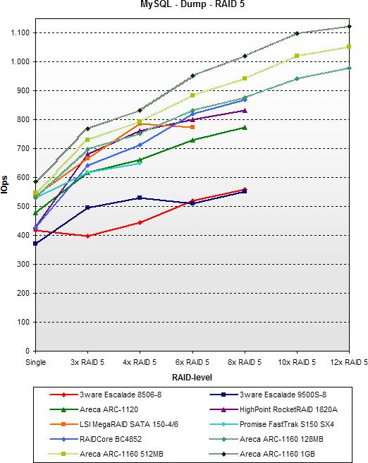 SATA RAID 2005 update: MySql - Dump - RAID 5