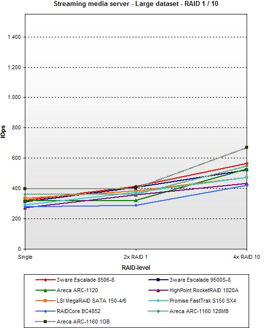 SATA RAID 2005 update: Streaming media server - Large dataset - RAID 1 / 10