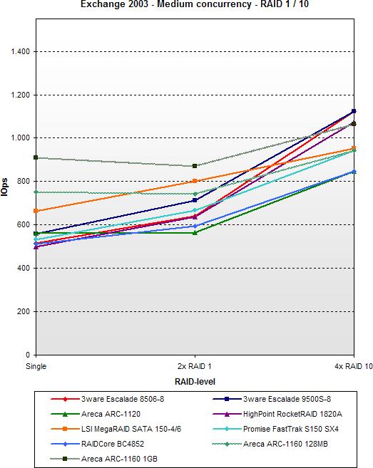 SATA RAID 2005 update: Exchange 2003 - Medium concurrency - RAID 1 / 10