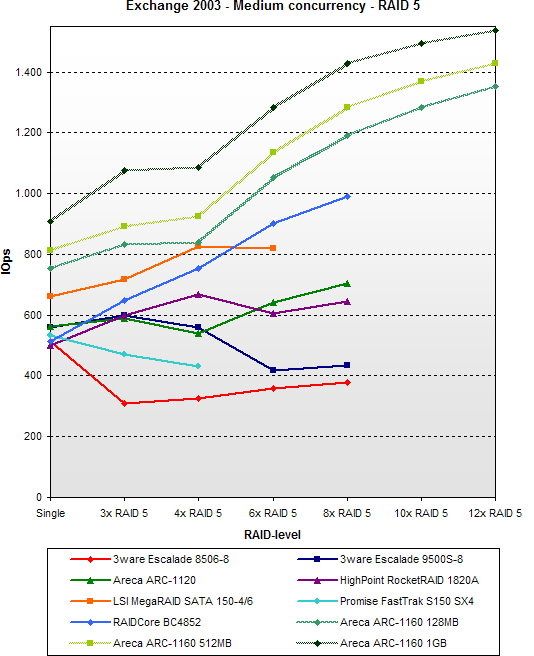 SATA RAID 2005 update: Exchange 2003 - Medium concurrency - RAID 5