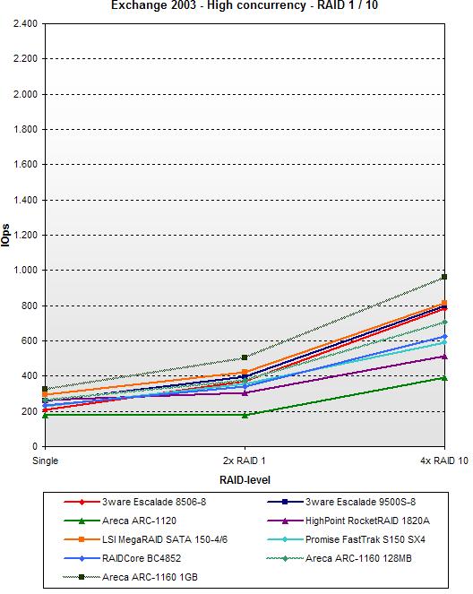 SATA RAID 2005 update: Exchange 2003 - High concurrency - RAID 10