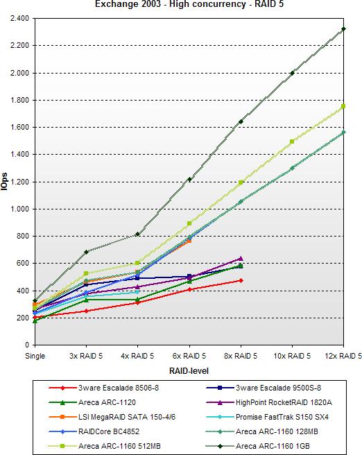 SATA RAID 2005 update: Exchange 2003 - High concurrency - RAID 5