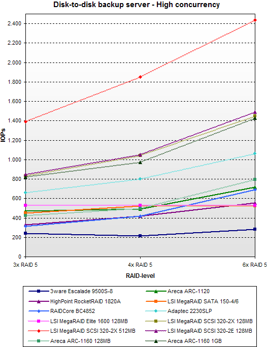 SATA RAID 2005 update: Disk-to-disk backup server - High concurrency - SCSI vs SATA