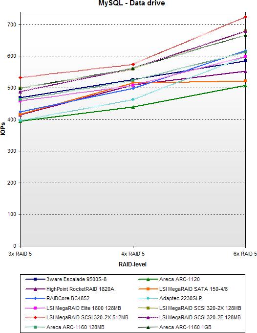 SATA RAID 2005 update: MySQL - Data drive - SCSI vs SATA
