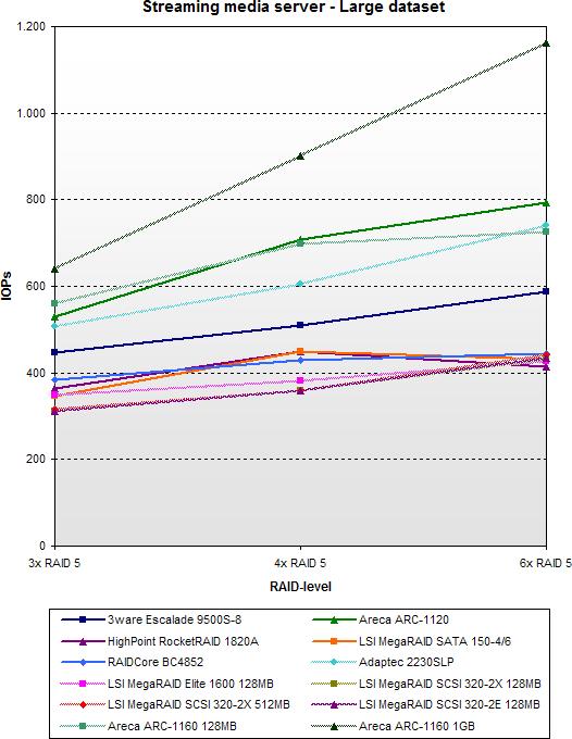 SATA RAID 2005 update: Streaming media server - Large dataset - SCSI vs SATA