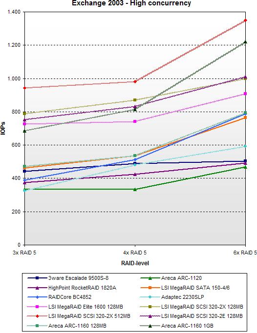 SATA RAID 2005 update: Exchange 2003 - High concurrency - SCSI vs SATA