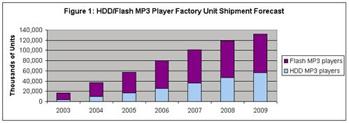 Grafiek vooruitzichten verkoopcijfers mp3-spelers