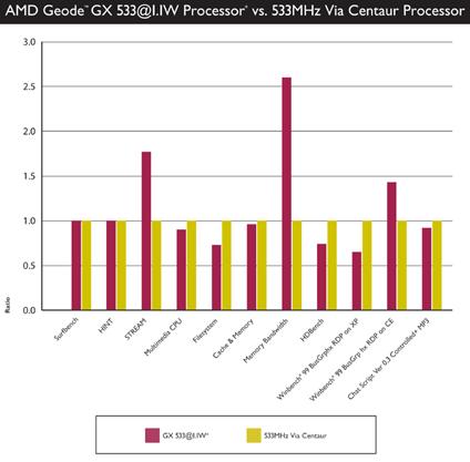 AMD's eigen Geode GX-benchmark